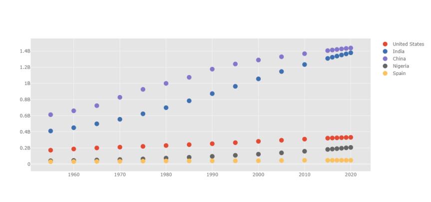 Data Visualization UsingPython
